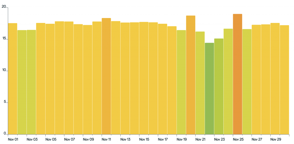 hive heating data for november