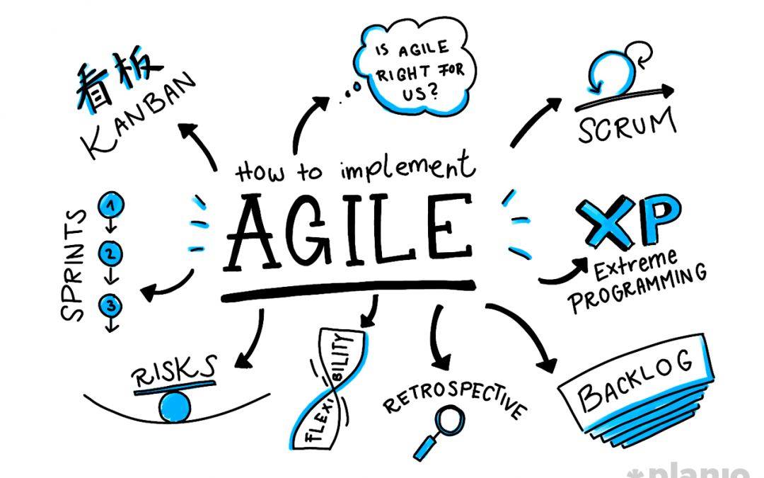 Agile & Kanban: What it means to us