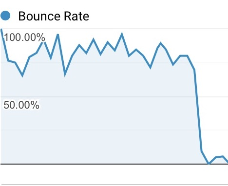 bounce rate reducing graph